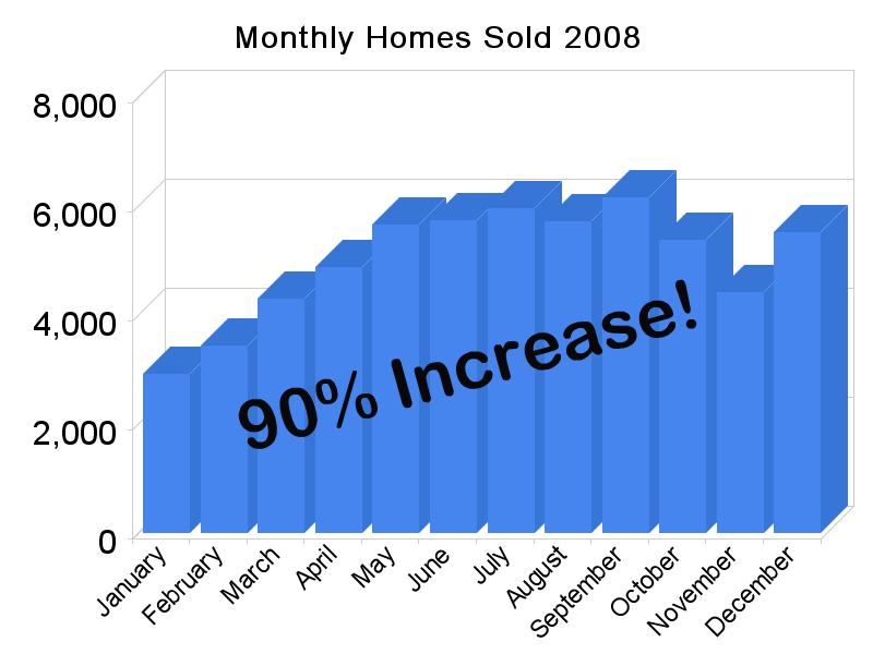 monthly_homes_sold_20082