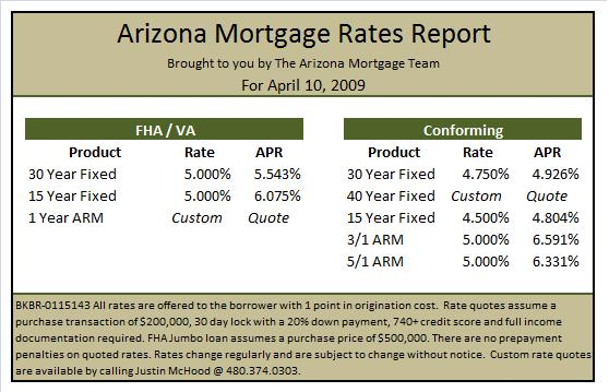 arizona-mortgage-rates-april-10-2009